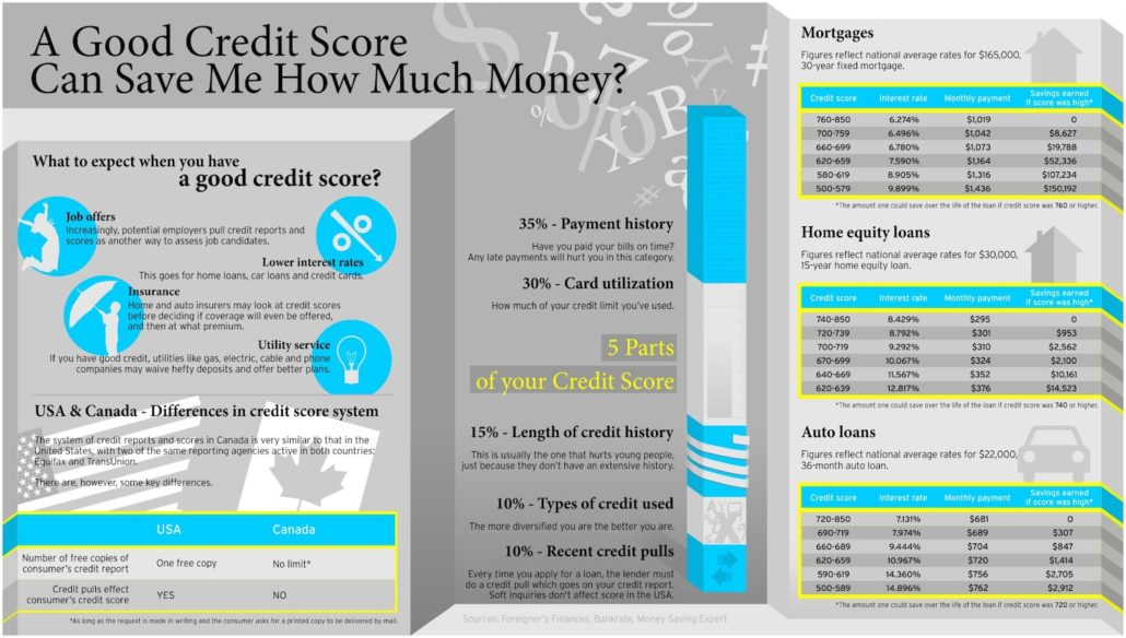 A-Good-Credit-Score-Infographic1-2