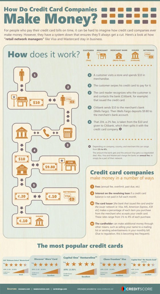 how_credit_card_comapnies_make_money
