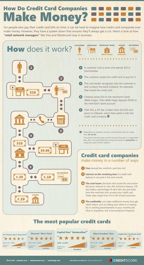 how_credit_card_comapnies_make_money