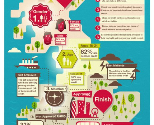 the-road-to-good-credit-infographic-3