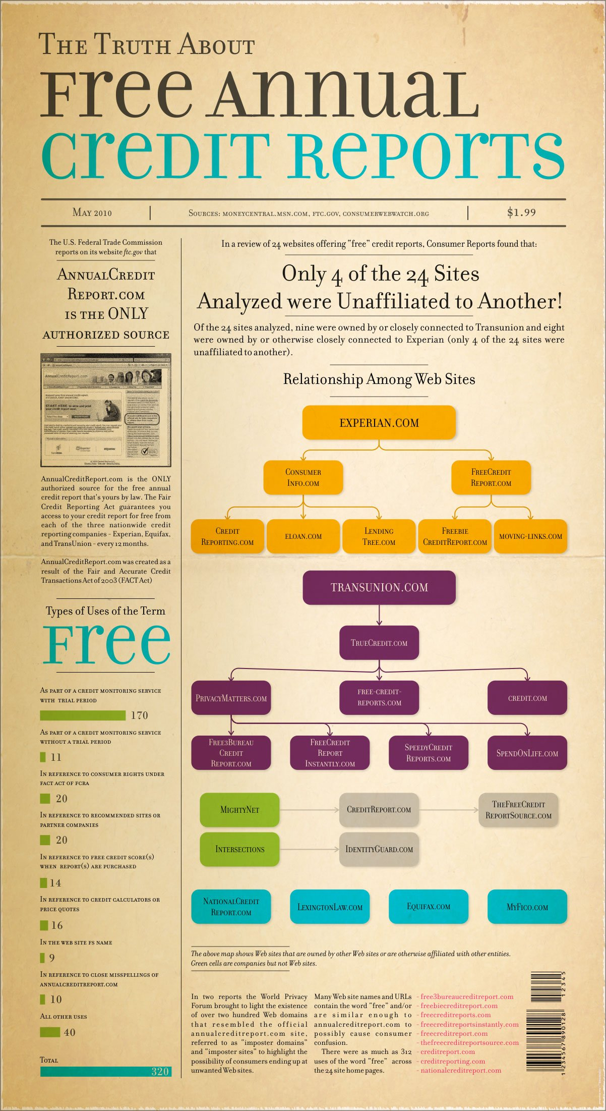 the_truth_about_free_annual_credit_reports